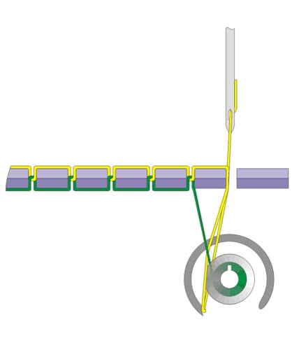 Enlace a Cómo funciona una máquina de coser