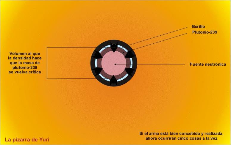 Enlace a Así funciona un arma nuclear, explicación larga pero clara e interesante
