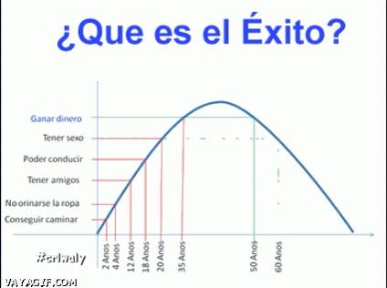 Enlace a El éxito en la vida en forma de gráfico