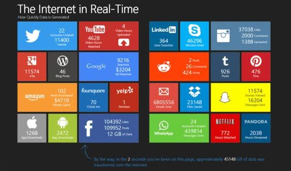 Enlace a Internet en tiempo real