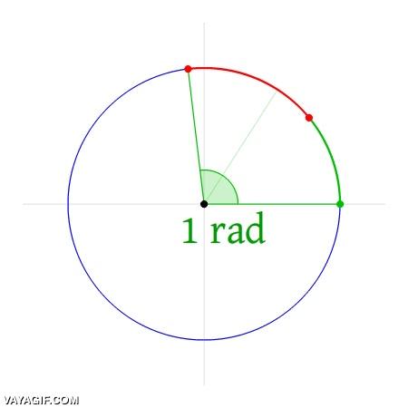 Enlace a Así se miden los ángulos en radianes y la explicación del número pi