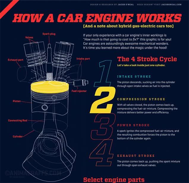 Enlace a Así funciona el motor de un coche