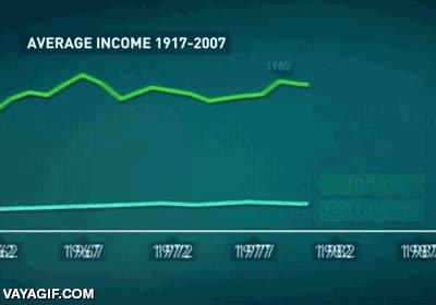 Enlace a Evolución de la riqueza entre el 99% de la población y el otro 1% de los ricos de siempre