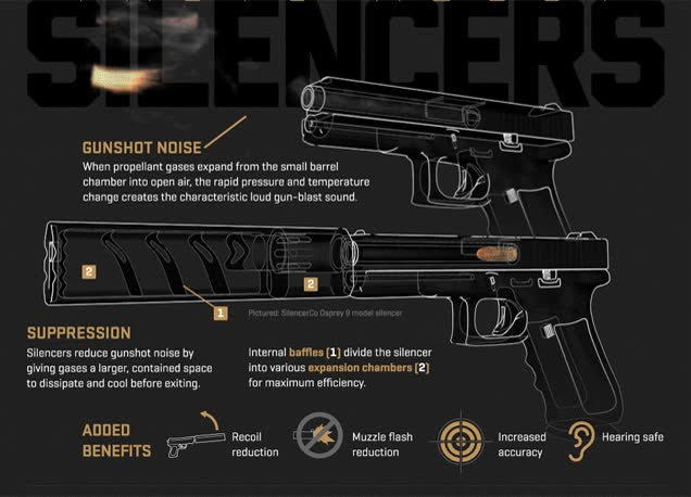 Enlace a Así funcionan los silenciadores de las pistolas