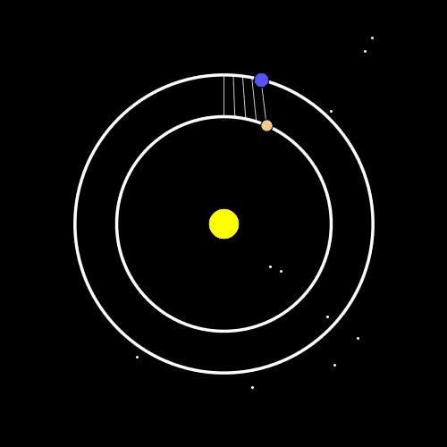 Enlace a Este es el patrón resultante de la órbita de Venus y la Tierra alrededor del Sol