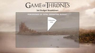Enlace a El presupuesto destinado a Juego de Tronos