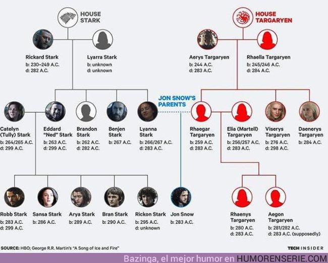 21988 - Así se demuestra que Jon y Daenerys son familia