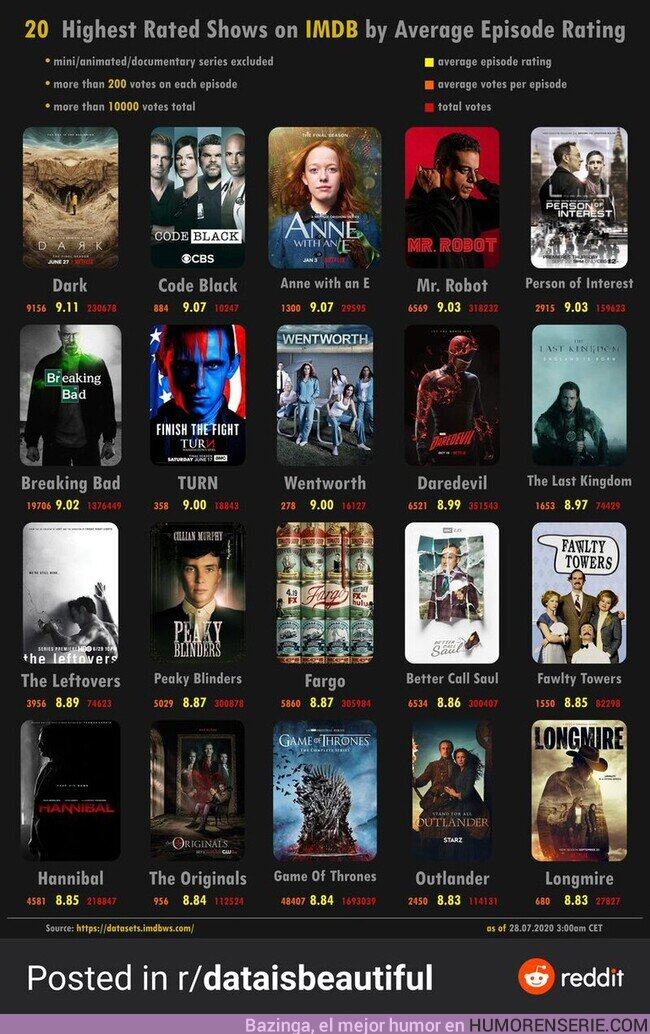 57593 - Las series con mejor puntuación en IMDb según la nota media de sus episodios  , por @noticiasdseries