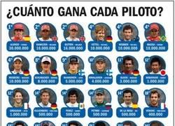Enlace a ¿Cuánto ganan los pilotos de F1?