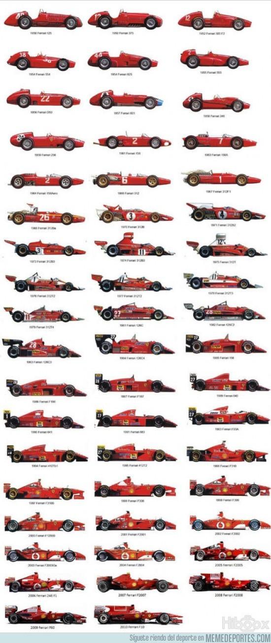 9608 - Evolución del coche de Ferrari en F1