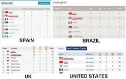 Enlace a Los medalleros mostrados por distintos países. ¿USA egocéntricos? Qué va