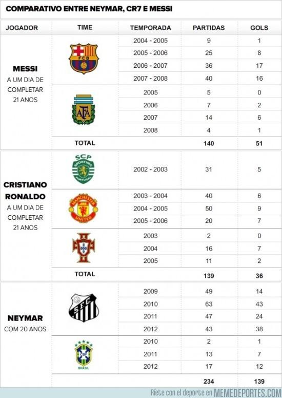 33515 - Neymar lleva más goles que Messi y Cristiano juntos a su edad