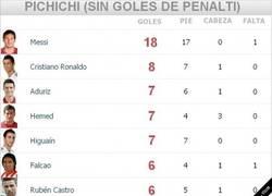 Enlace a Pichichi sin contar los de penalties, la diferencia es abismal