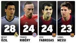 Enlace a Los mejores asistentes, oh wait, Messi vuelve a estar ahí
