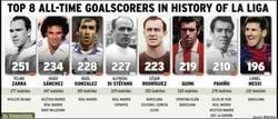 Enlace a Creo que Messi tiene números para batir este récord también