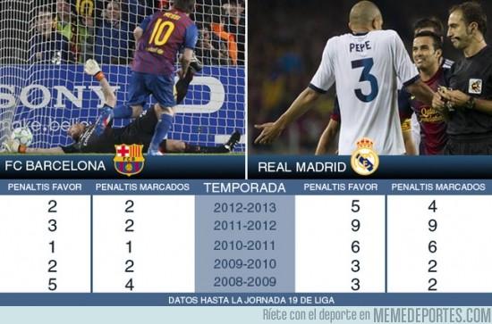 68017 - Estadísticas arbitrales de Barça y Madrid