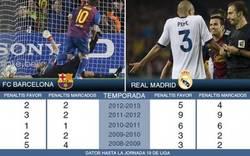 Enlace a Estadísticas arbitrales de Barça y Madrid