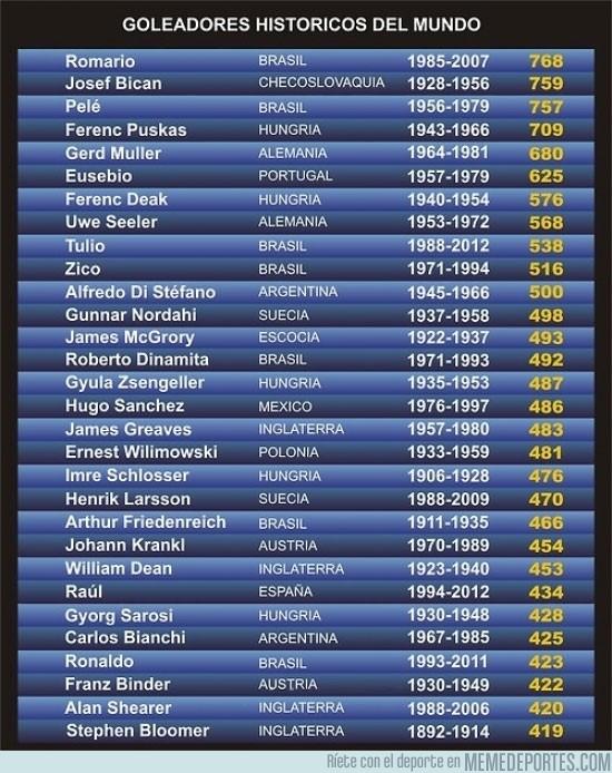 75274 - Goleadores históricos ¿dónde quedarán Messi y CR7?