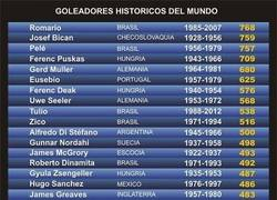 Enlace a Goleadores históricos ¿dónde quedarán Messi y CR7?