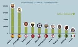 Enlace a Equipos de fútbol con más seguidores en Twitter ¿Sigues a alguno?