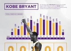 Enlace a Espectacular infografía de Kobe Bryant