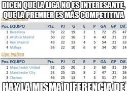 Enlace a Dicen que La Liga no es interesante, que la Premier es más competitiva