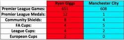 Enlace a Comparacion: Ryan Giggs vs Manchester City.