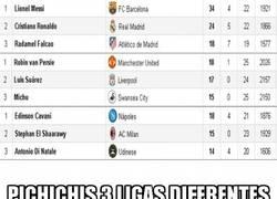 Enlace a Los pichichis de la liga española se salen