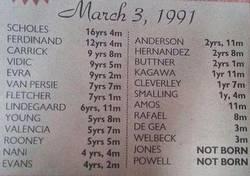 Enlace a Las edades de los jugadores del Manchester United cuando Ryan Giggs debutó en la Premier League