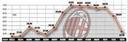 Enlace a La media de el AC Milan en 10 temporadas