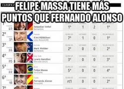 Enlace a Felipe Massa tiene más puntos que Fernando Alonso