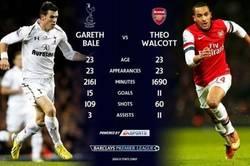 Enlace a Tanto hablar de Bale y nadie piensa en Walcott