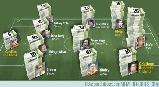 94183 - Una formación de los jugadores mejor pagados del fútbol