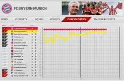 Enlace a Increíble la temporada del Bayern