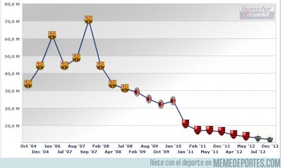 118675 - La evolución del precio de Ronaldinho desde 2004