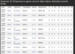 Enlace a El bajón de El Shaarawy desde la llegada de Balotelli al Milan