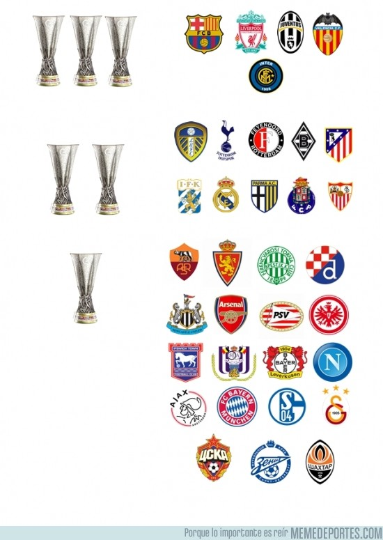 129192 - Equipos y sus respectivas Uefas/Copas de Feria/ Europa League