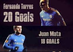 Enlace a Goleadores del Chelsea esta temporada