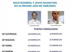 Enlace a Rosberg y Hamilton en su primer año en Mercedes