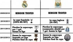 Enlace a Real Madrid y Manchester City, caminos parecidos