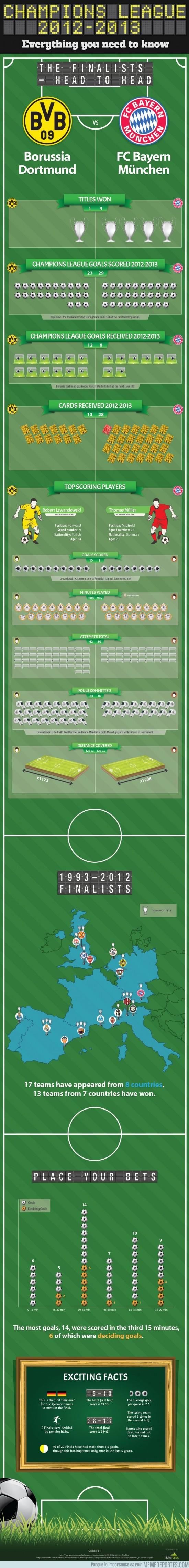 136769 - Todo lo que debes saber sobre los dos finalistas de Champions