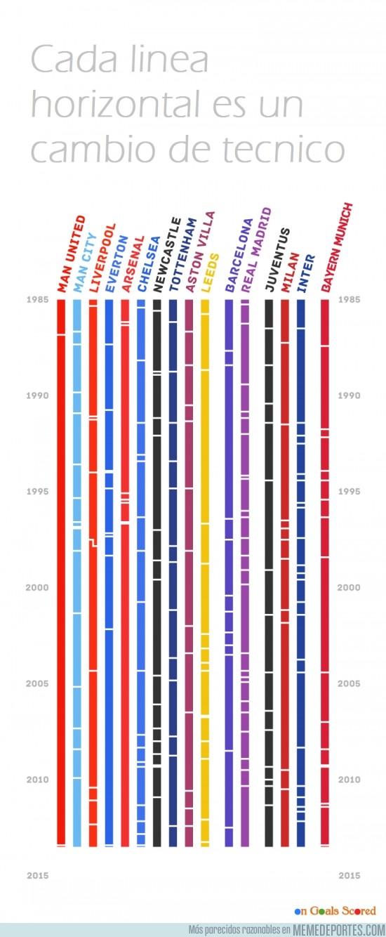 137784 - Cambios de técnico en algunos equipos