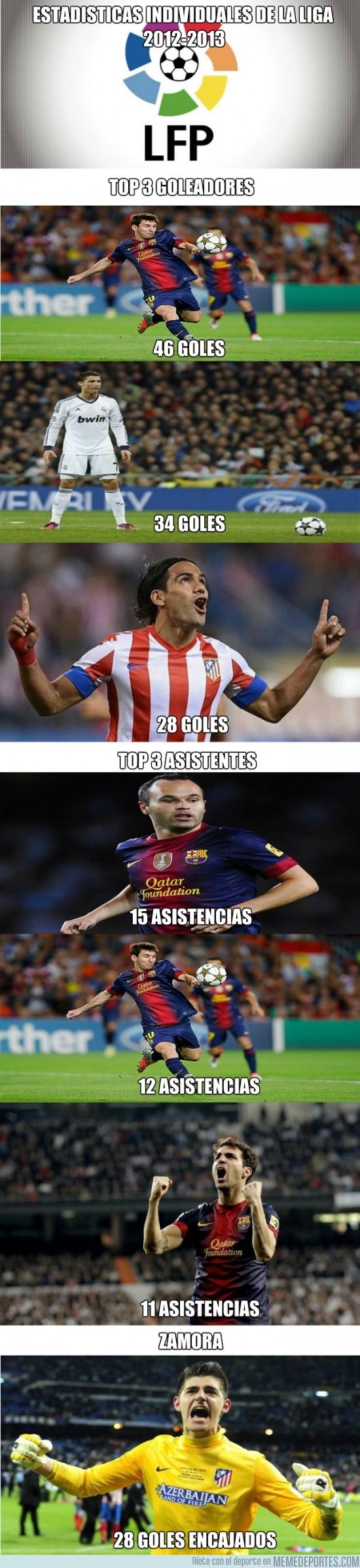 144099 - Estadísticas individuales de la liga española 2012-2013