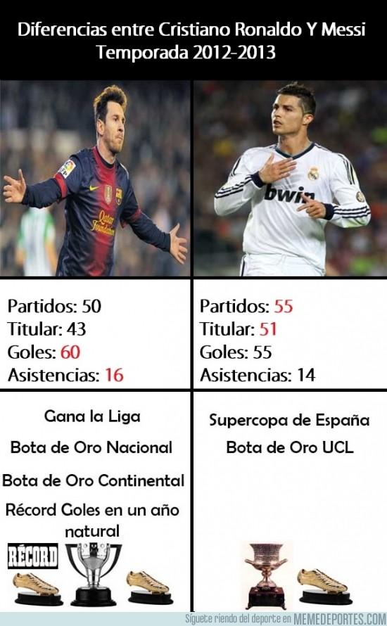 144326 - Diferencias entre Cristiano Ronaldo Y Messi