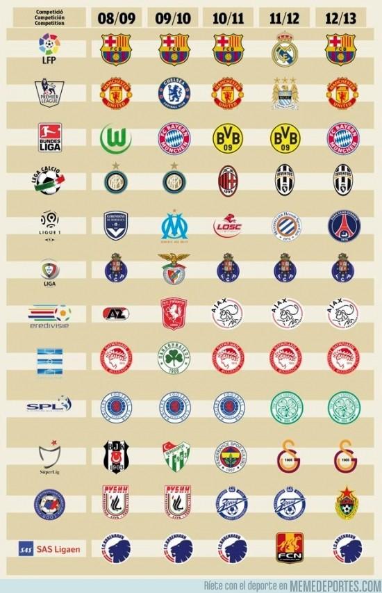 148559 - Infografía de los campeones de las Ligas europeas (2008/2013)