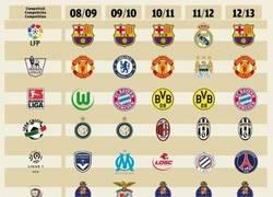Enlace a Infografía de los campeones de las Ligas europeas (2008/2013)