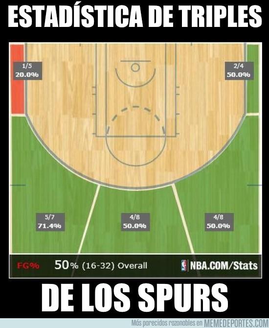 149322 - Estadística de Triples de los Spurs