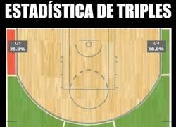 Enlace a Estadística de Triples de los Spurs
