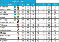 Enlace a Clasificación de la Liga sólo con los goles de jugadores españoles