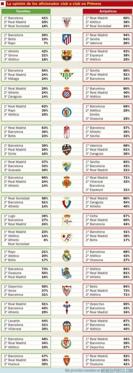 160225 - Aficionados declarando sus simpatías y antipatías hacia otros equipos según una encuesta de AS
